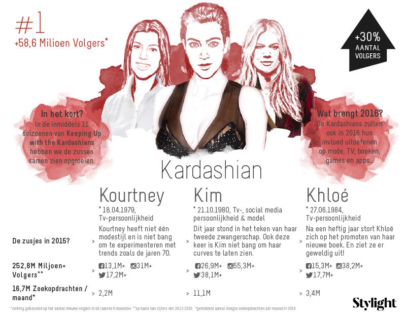 1.Stylight-Kardashian-zussen-aantal-volgers-op-social-media-en-highlights-2015