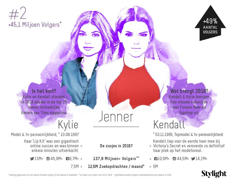 2.Stylight-Kendall-en-Kylie-Jenner-zussen-aantal-volgers-op-social-media-en-highlights-2015