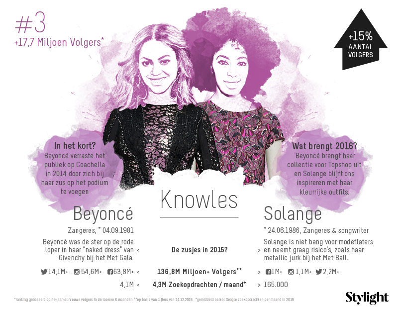 3. Stylight-Beyonce-en-Solange-Knowles-aantal-volgers-op-social-media-en-highlights-2015