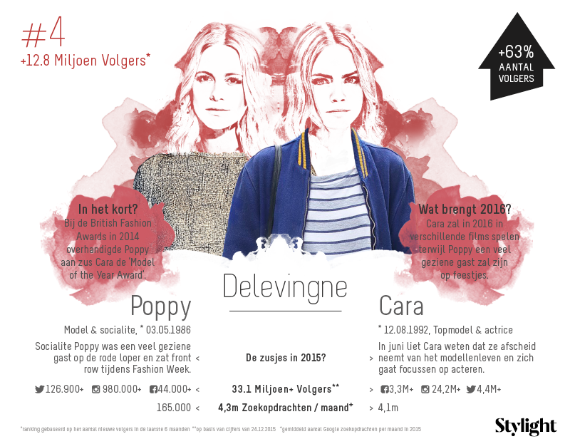 4. Stylight-Poppy-en-Cara-Delevingne-aantal-volgers-op-social-media-en-highlights-2015