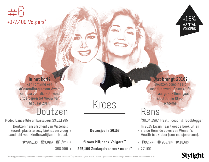 6. Stylight-Doutzen-en-Rens-Kroes-aantal-volgers-op-social-media-en-highlights-2015