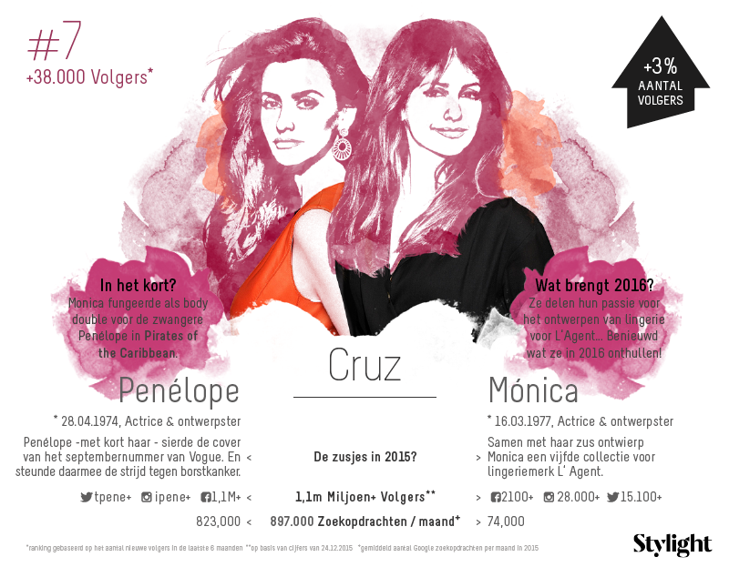 7. Stylight-Penelope-en-Monica-Cruz-aantal-volgers-op-social-media-en-highlights-2015