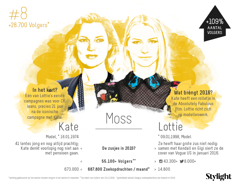 8. Stylight-Kate-en-Lottie-Moss-aantal-volgers-op-social-media-en-highlights-2015