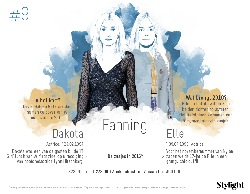 9. Stylight-Dakota-en-Elle-Fanning-aantal-volgers-op-social-media-en-highlights-2015