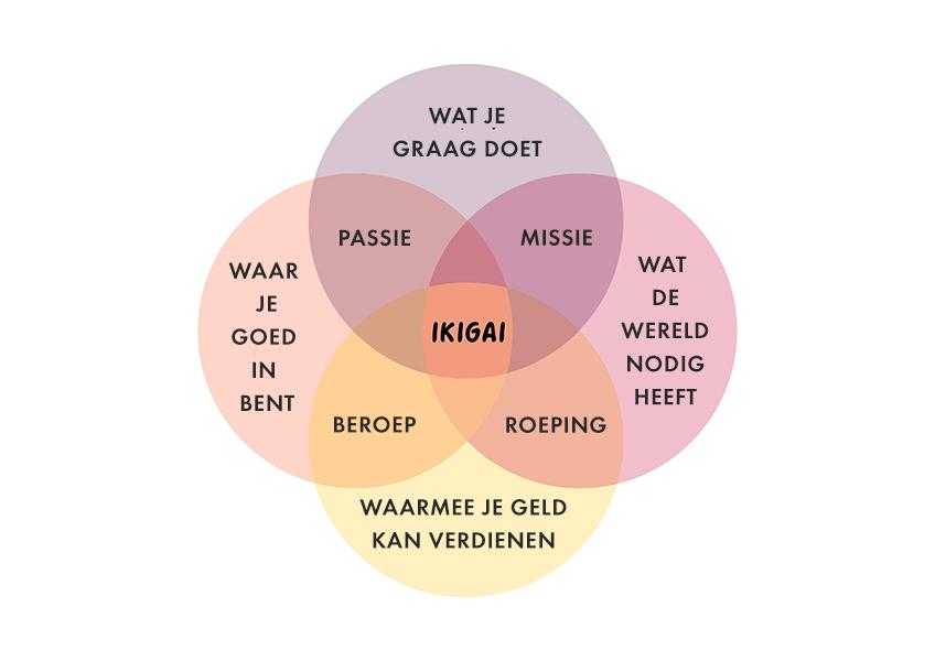 ikigai, japan, levensstijl, levenswijze, new age