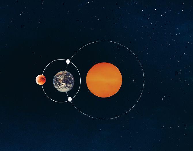 maan sterrenbeeld toekomst voorspellen noordknoop